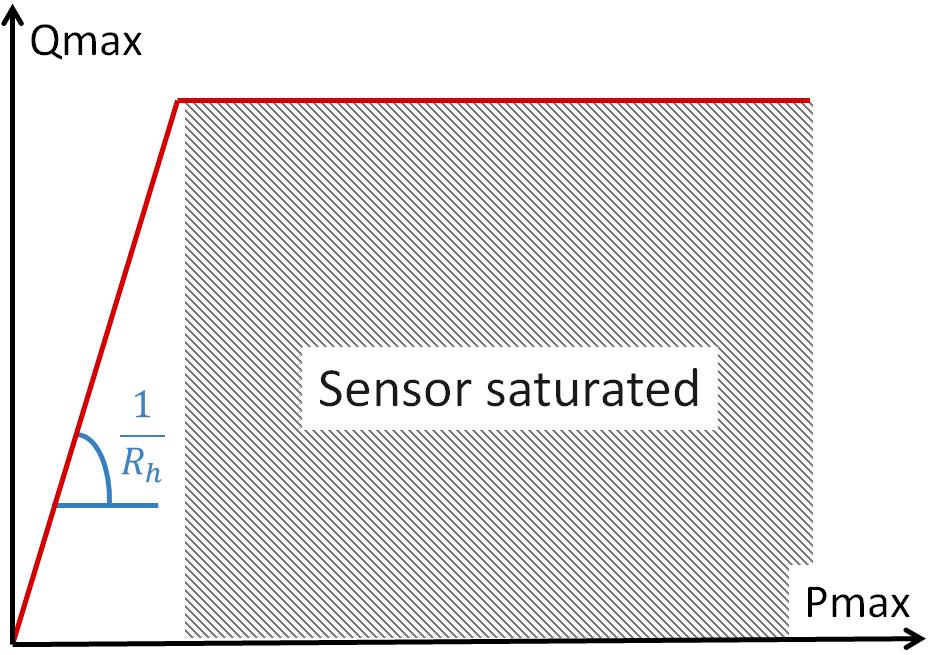 microfluidics flow resistances working range