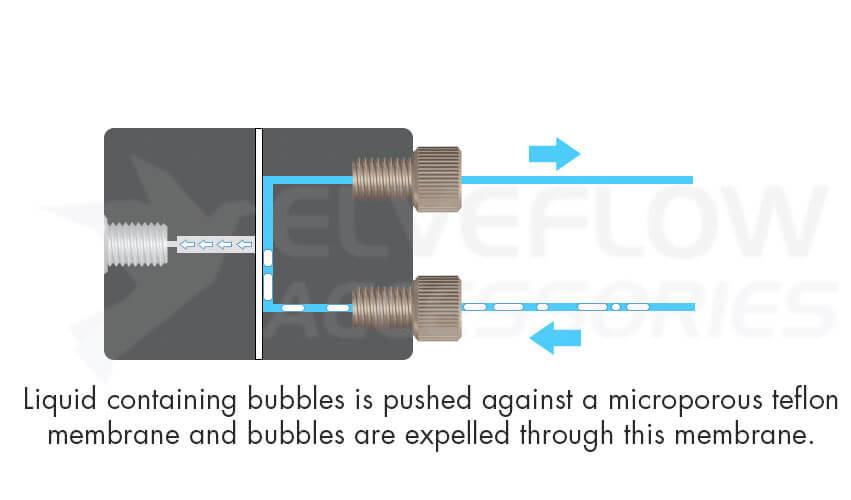 Microfluidic-Accessories-Bubble-Trap-Principle