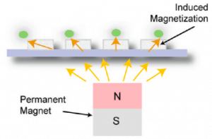 Soft magnets for microfluidic particle sorting - particle positioning