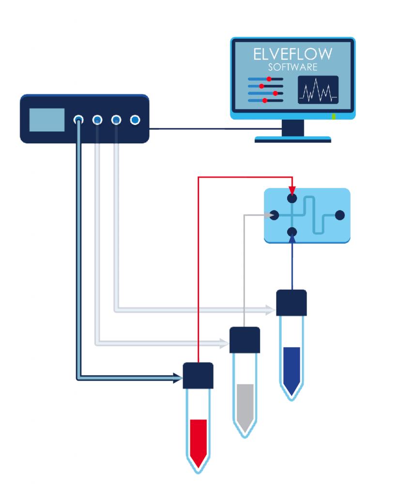 microfluidic flow focussing