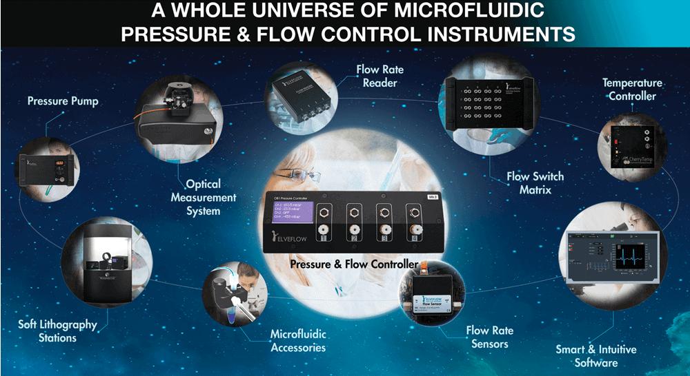 H2020 microfluidic flow control instrument