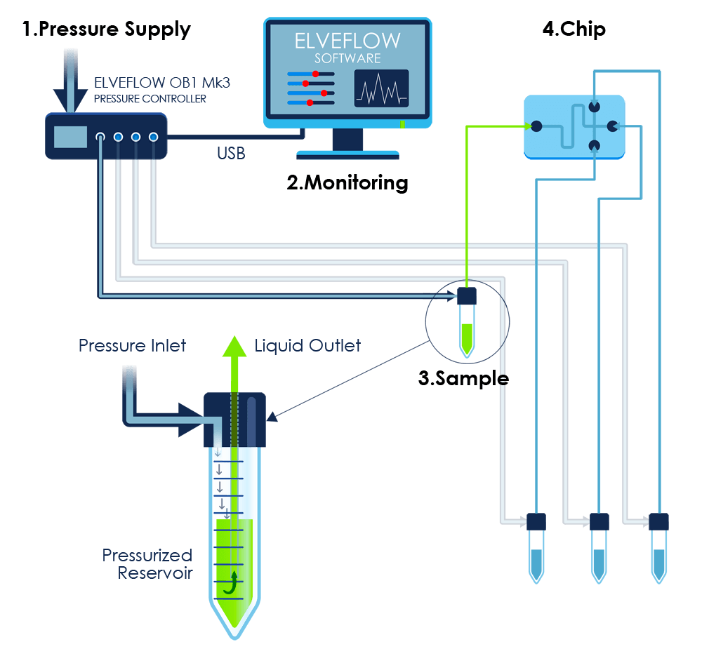 OB1 microfluidic flow control 4 channels zoom