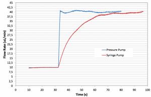flow control shear stress cell culture medium