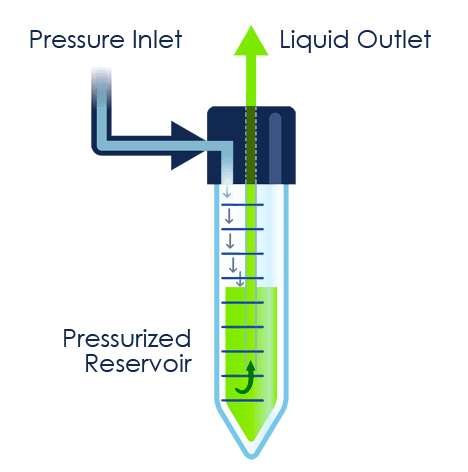 microfluidic reservoir principle zoom