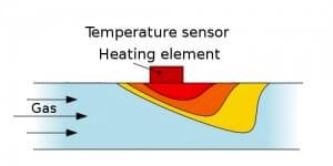 Thermische_massendurchflussmessung_sans-liquid flow meter