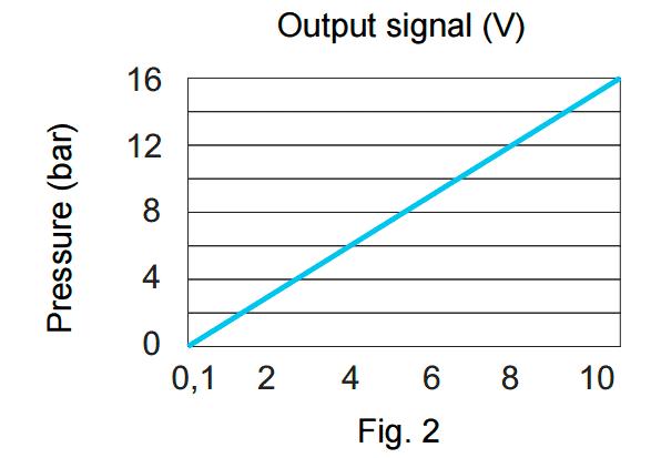 M8 pressure curve Microlfuidic pressure sensor flow plus Fluid sensor