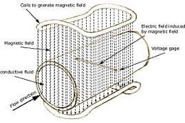 Microfluidic-low-flow-liquid flow meter-Electro-magnetic-flow-sensor2