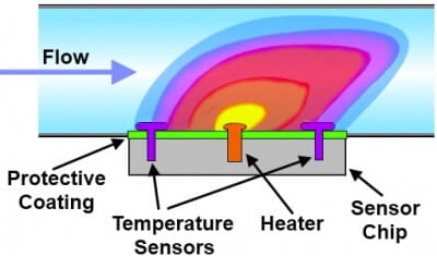 Microfluidic low-flow liquid sensors_Calorimetric flow sensors