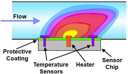 Microfluidic Low Flow Liquid Flow Meter A Review Elveflow