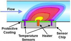 Microfluidic-low-flow-sensors_Calorimetric-liquid flow meter