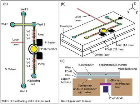 Microfluidics For Dna Analysis Elveflow