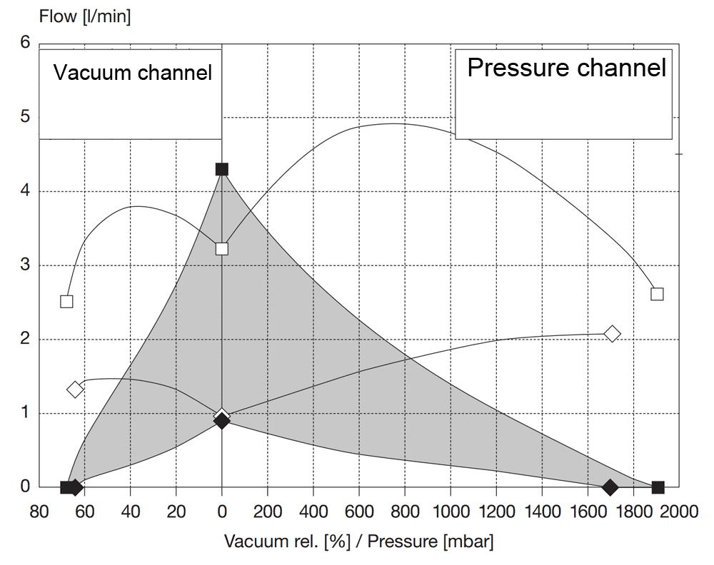 VAN-microfluidic-generator-compressor-vacuum and pressure pump