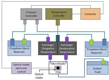 Fastgene Publication_Figure 1