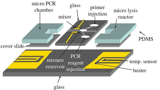 Microfluidic PCR, qPCR, RT-PCR & qRT-PCR_PCR Thin film heaters