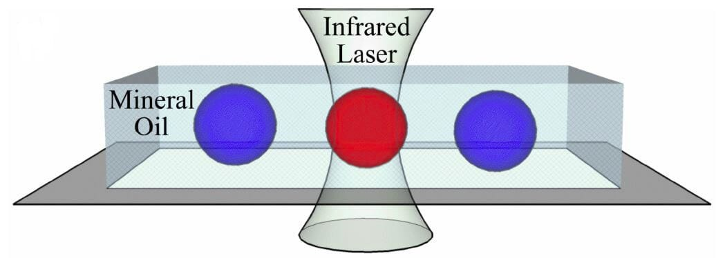 Microfluidic PCR, qPCR, RT-PCR & qRT-PCR_PCR droplet laser heating