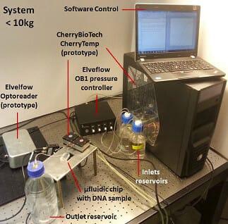 Microfluidics PCR & qPCR_ultrafast qPCR liquid flow heating