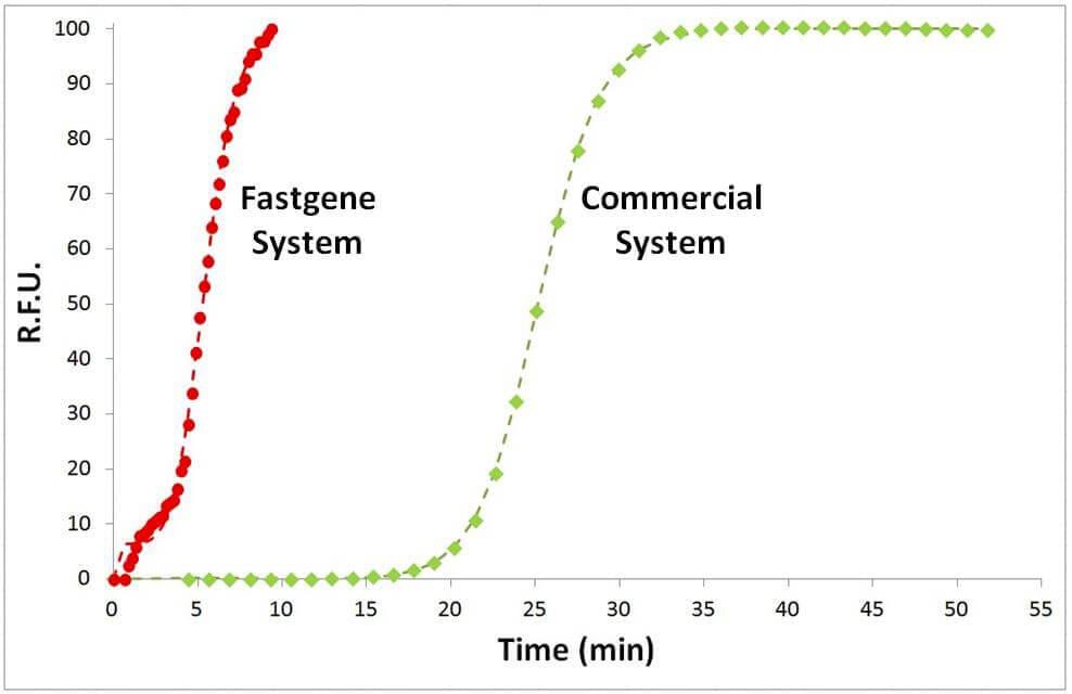 fastgene-microfluidic-lab-on-chip-qPCR-qRTPCR_Speed comparison