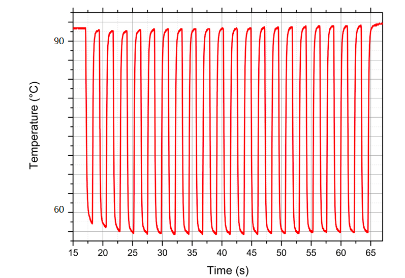 Fasgene thermalisation performances 30 PCR cycles in 2 min