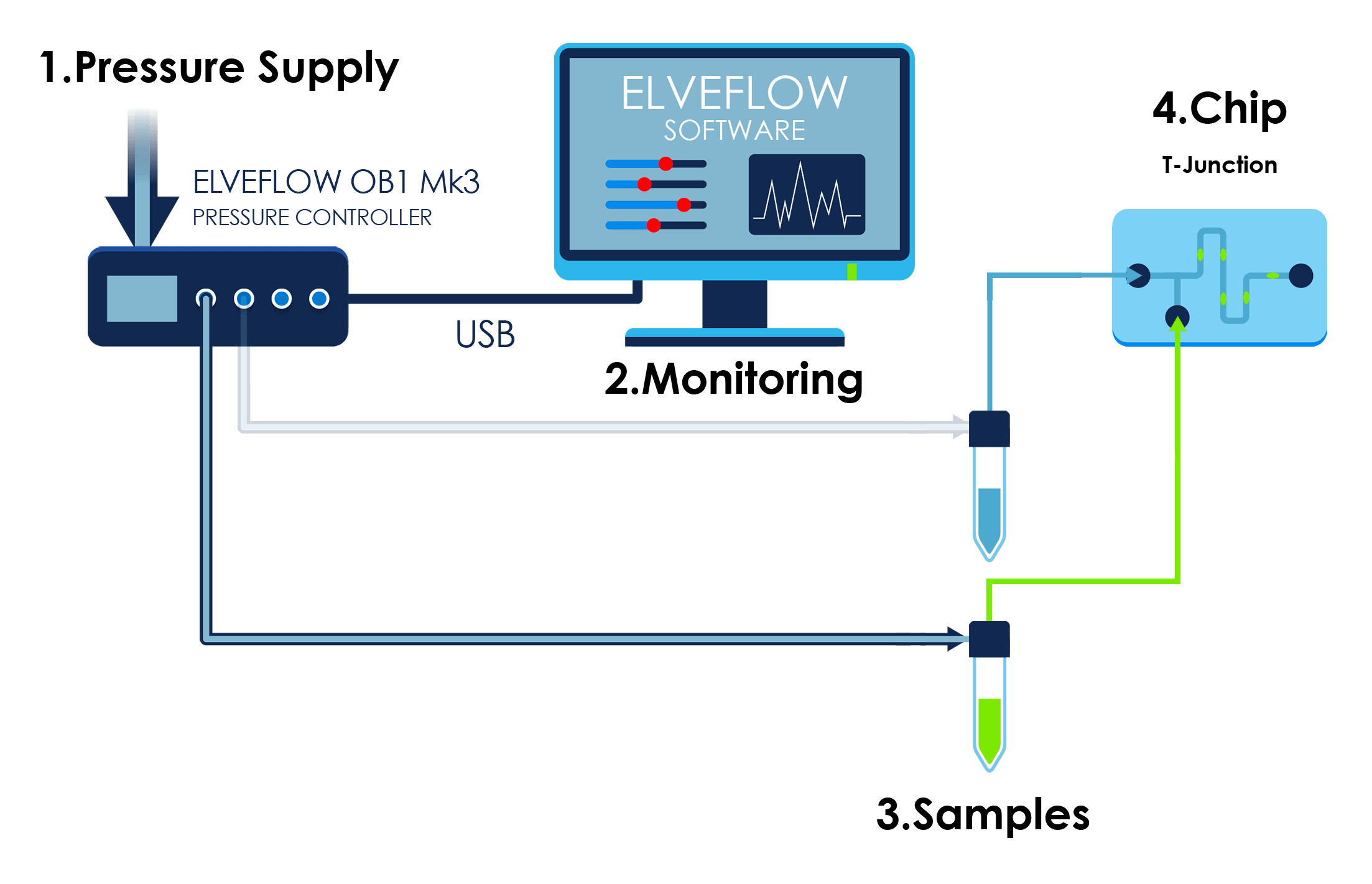 microfluidic droplet emulsion T-junction pressure control