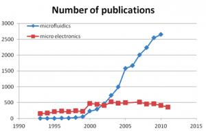 La vallée microfluidique des start-ups françaises dans le domaine des laboratoires sur puce et de la microfluidique révolution microfluidique