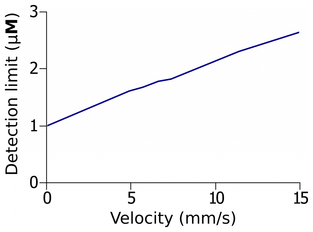 DETECTION OF FLUORESCENT DROPLETS USING Signal_vs_speed