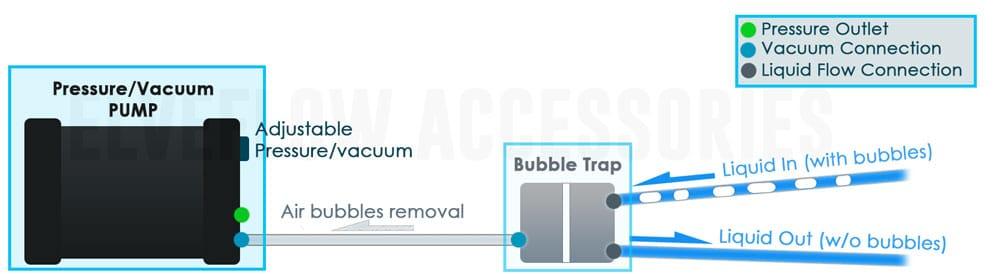 Bubble-trap-VAN-VAC
