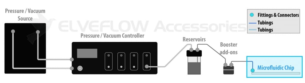 Elveflow-Microfluidics-Accessories-Setup-Chain-PDMS-Chip
