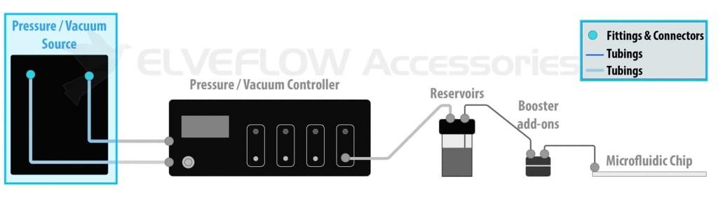 Elveflow-Microfluidics-Accessories-Setup-Chain-Pressure-Vacuum-Compressor