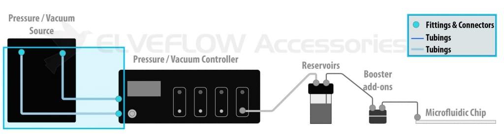 Elveflow-Microfluidics-Accessories-Setup-Chain-Pressure-Vacuum-Compressor-Tubing