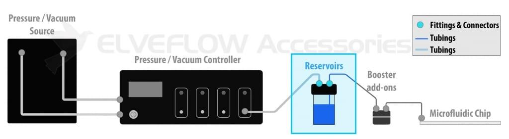 Elveflow-Microfluidics-Accessories-Setup-Chain-Reservoir-Tank