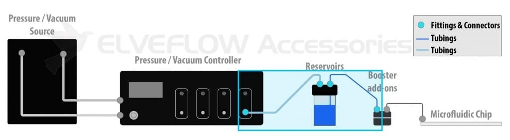 Elveflow-Microfluidics-Accessories-Setup-Chain-Reservoir-Tank-Tubing