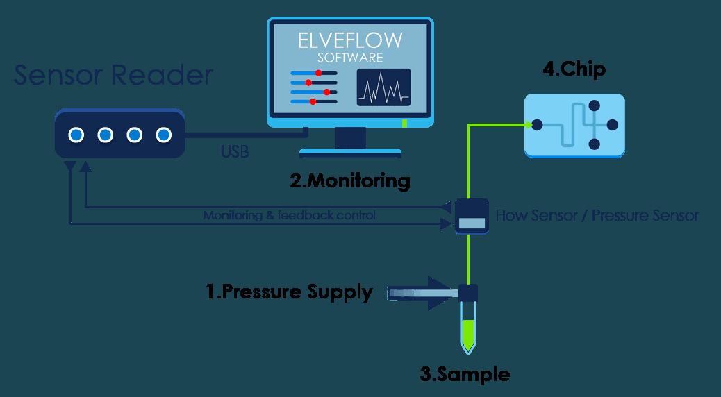 MSR sensor reader microfluidic