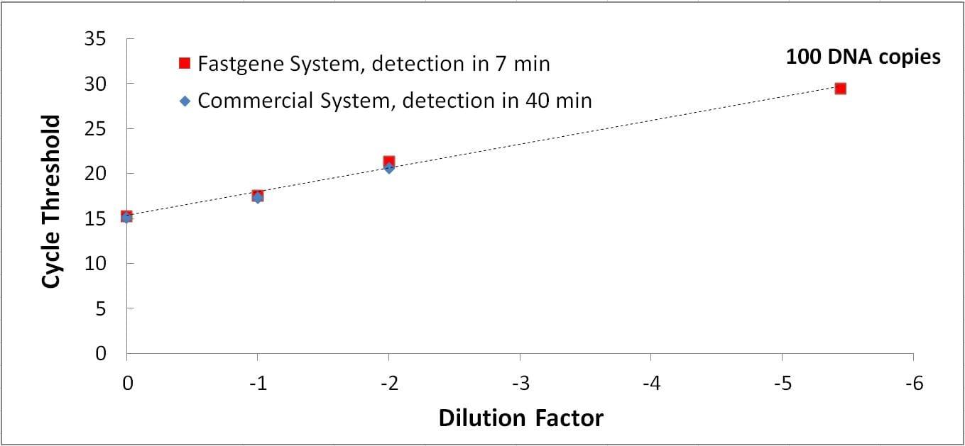 fastgene laboratoire sur puce microfluidique - qPCR - Comparateur de sensibilité