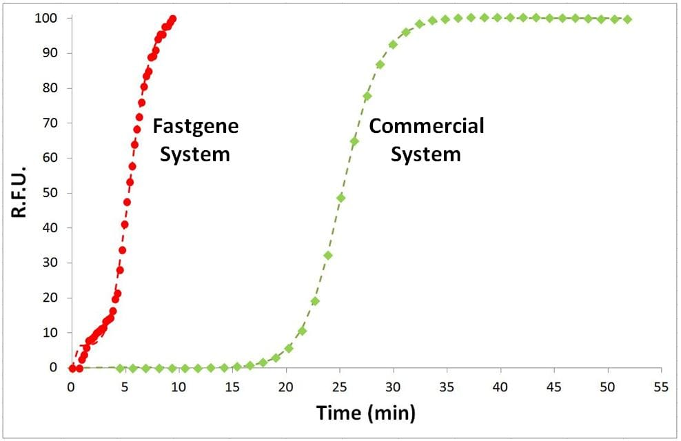 fastgene laboratoire sur puce microfluidique - qPCR - Comparateur de vitesse
