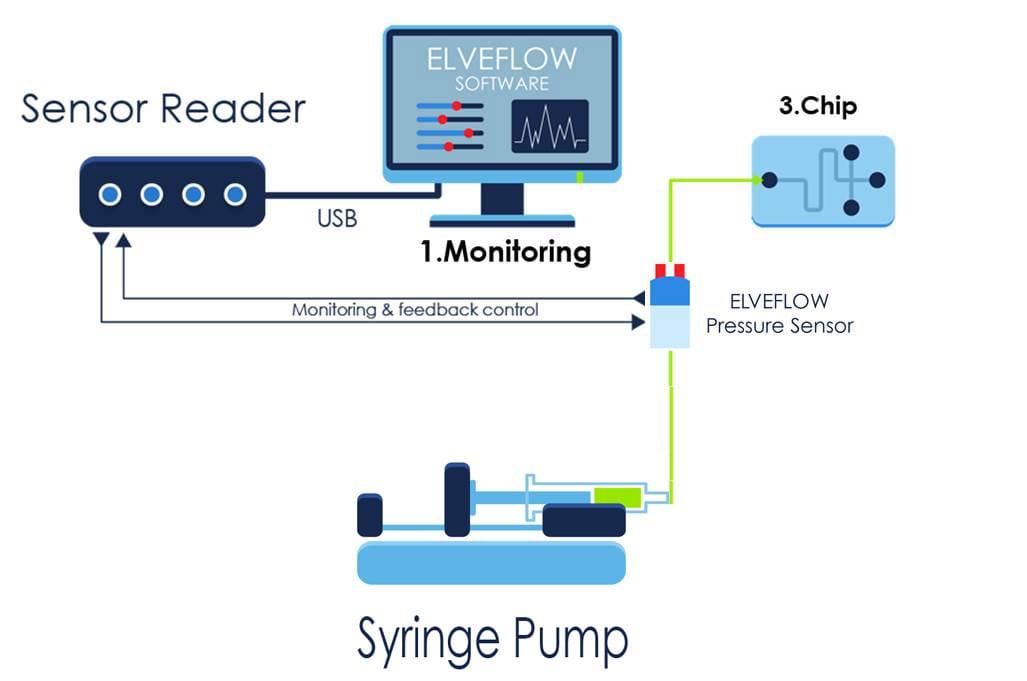 Pressure Sensor Feedback Loop Elveflow