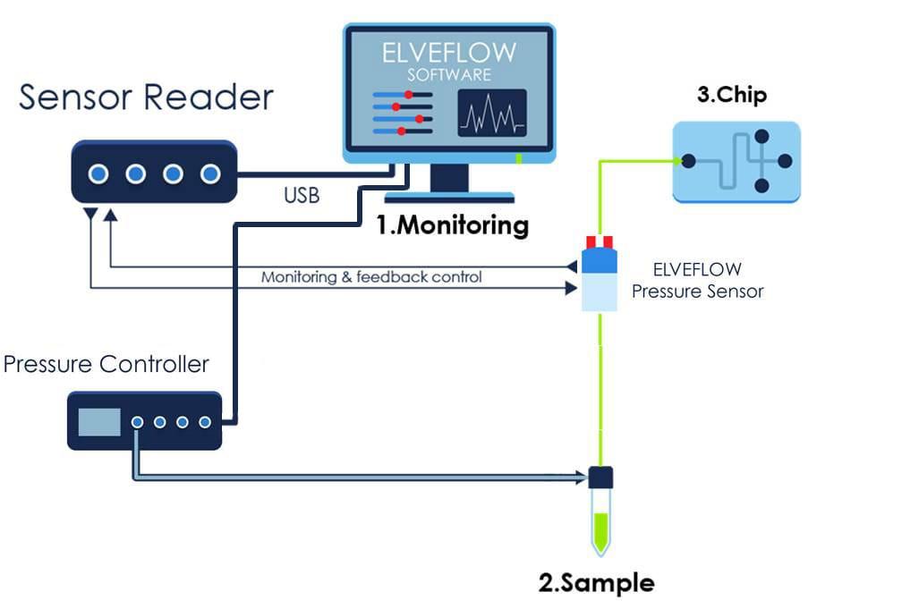 PID sensor reader