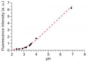 Fluorescence intensity of FITC adsorbed at optical fiber tip as function of pH.