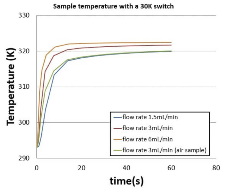 Fast sensitive and large volume lab on chip real time QPCR