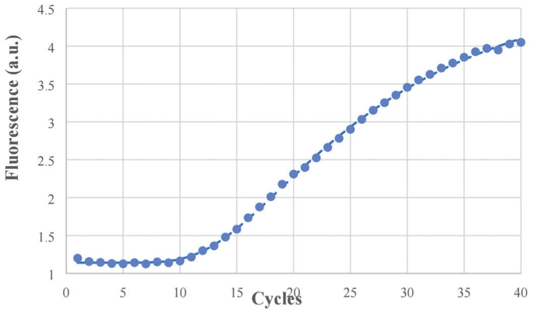 RT-rtPCR curve obtained with the microfluidic chip and regular time parameters: 600s RT, 300s initial denaturation, 10s denaturation, 30s annealing/elongation, i.e. 35 min for 30 RT-rtPCR cycles. Points are experimental data, dashed line is the modeling fit.