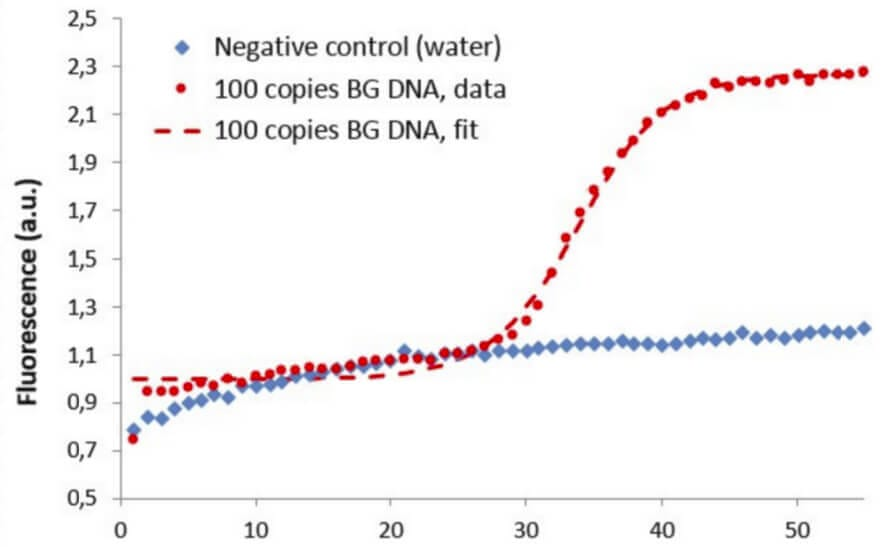 Ultra-fast sensitive and large volume on-chip real time QPCR