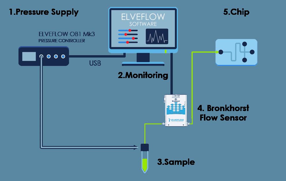 Flow-Sensor-Bronkhorst-Scketch-23