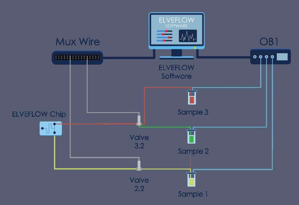 Microfluidic SCKETCH Valve 3.2 2.2