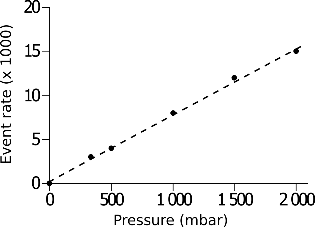 Particle count vs applied pressure OptoReader