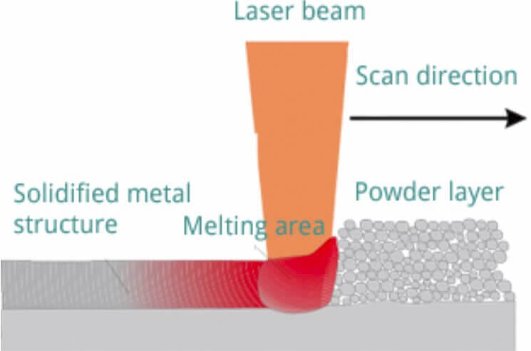Microfluidic 3D Printer laser melting