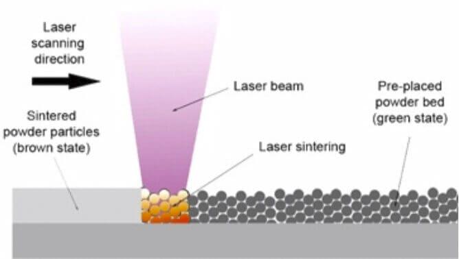 Microfluidic 3D Printer laser sintering