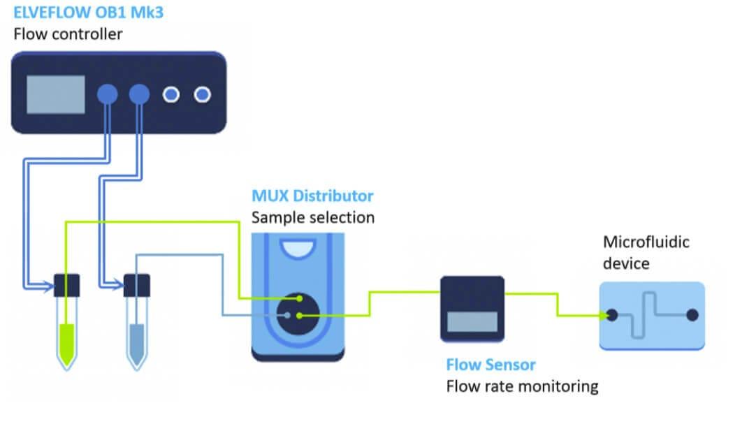 Microfluidic-Valve-Rheodyne