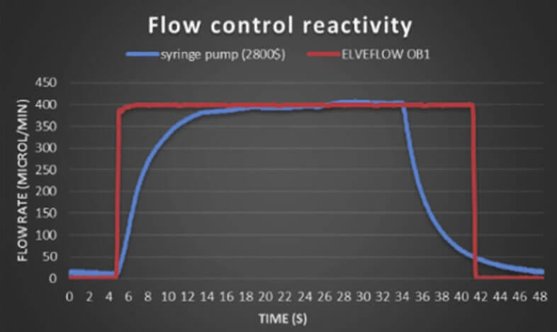 microfluidic syringe pump flow controller flow sensor pressure controller nanofluidic (1)
