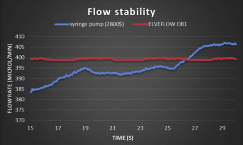 microfluidic syringe pump flow controller flow sensor pressure controller nanofluidic (2)