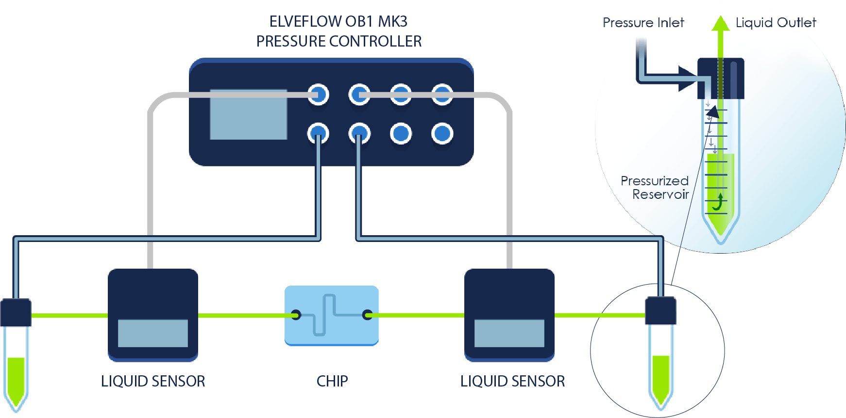 Schema_LiquidSensor_microfluidic