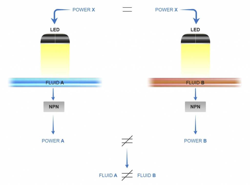 microfluidic liquid sensor principle